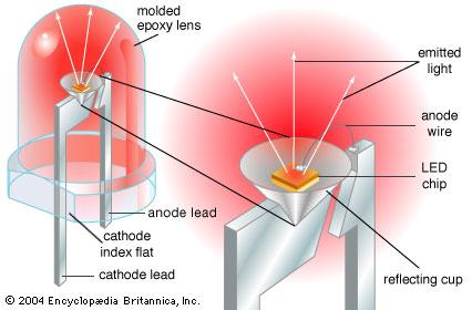 db_led_light-emitting-diode